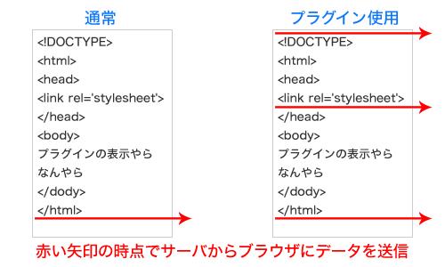 通常とプラグインを使用した場合の比較