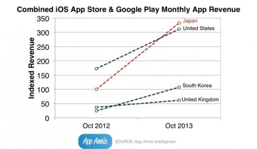 App-Revenue-Increased-Japan-1