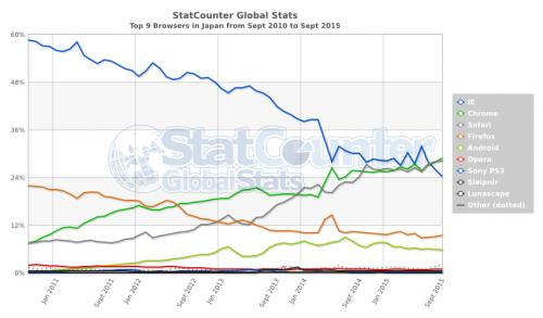 日本国内のWebブラウザーのシェア