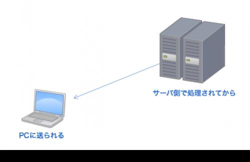 PHPの処理の流れ: サーバ側で処理されてからPCに送られる