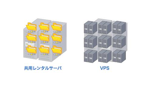 共用レンタルサーバとVPSのイメージ
