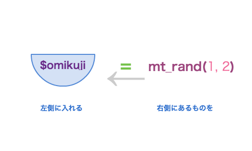 mt_rand(1,2) を $omikuji に代入