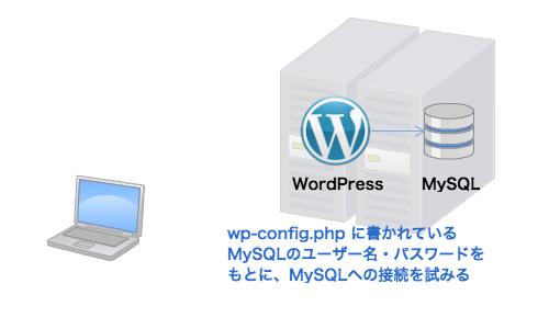 wp-config.php に書かれている MySQLのユーザー名・パスワードを もとに、MySQLへの接続を試みる
