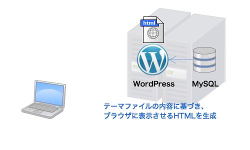 テーマファイルの内容に基づき、 ブラウザに表示させるHTMLを生成
