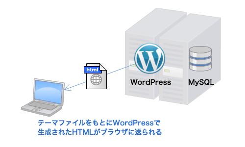 テーマファイルをもとにWordPressで 生成されたHTMLがブラウザに送られる