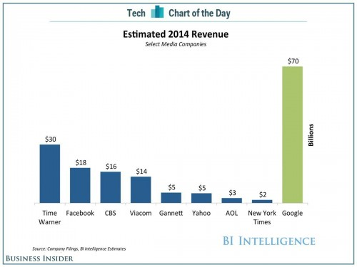 google-ad-revenue