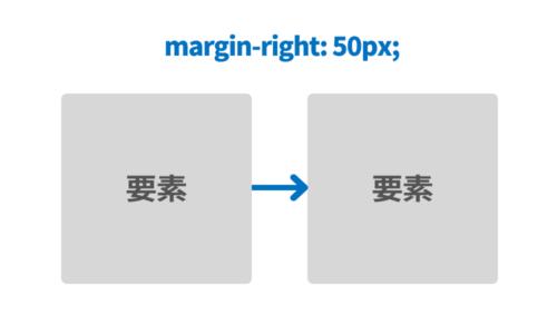 要素の右側にmargin50pxを適用した場合のイメージ