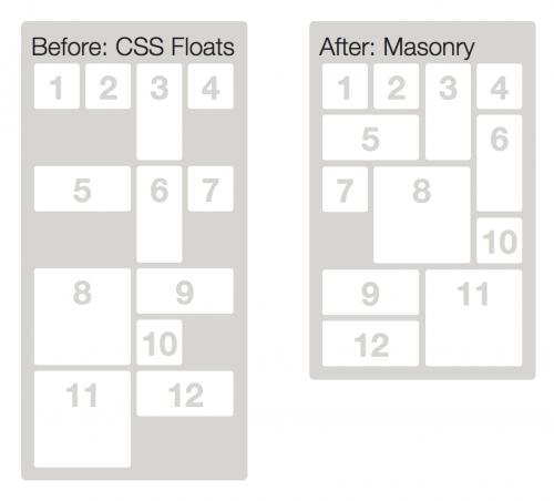jQuery Masonry を使用しない場合(左)と使用した場合(右)