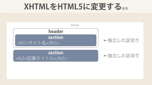 XHTMLをHTML5に変更する