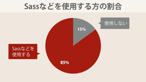 85%の方がSassなどを利用すると回答