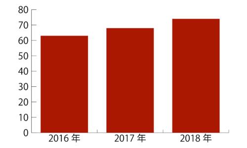日本のWeb制作者でSassなどを使用している割合のグラフ