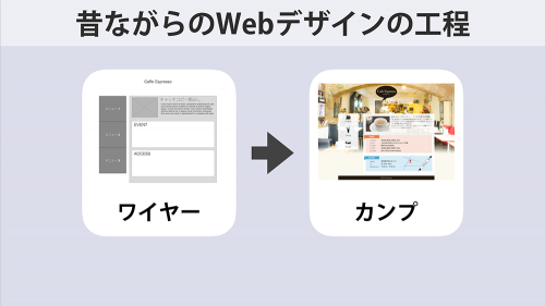 昔ながらのWebデザイン