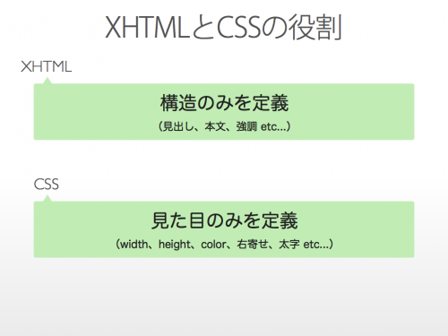 XHTMLとCSSの役割